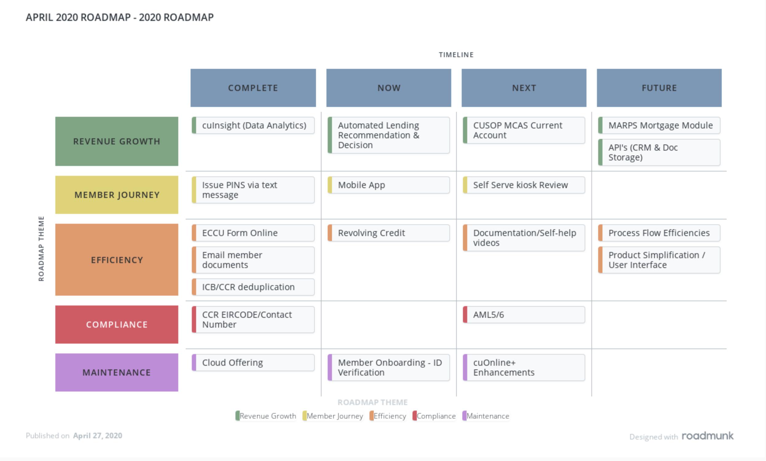 2020 Product Roadmap April