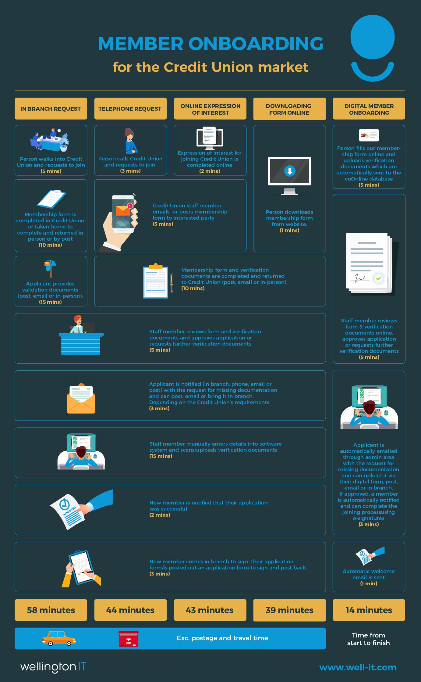 DMO infographic