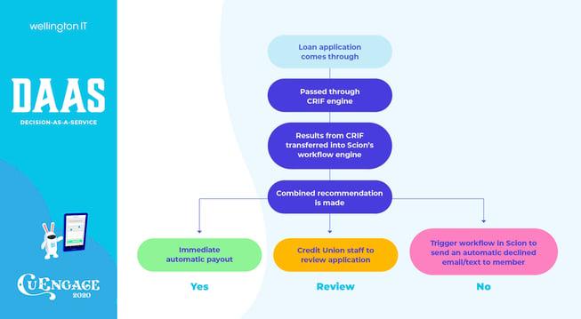 Workflow Chart 3