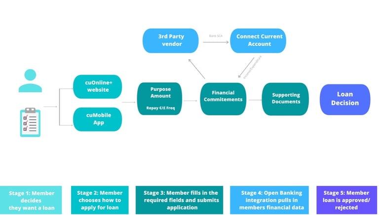 flow chart open banking